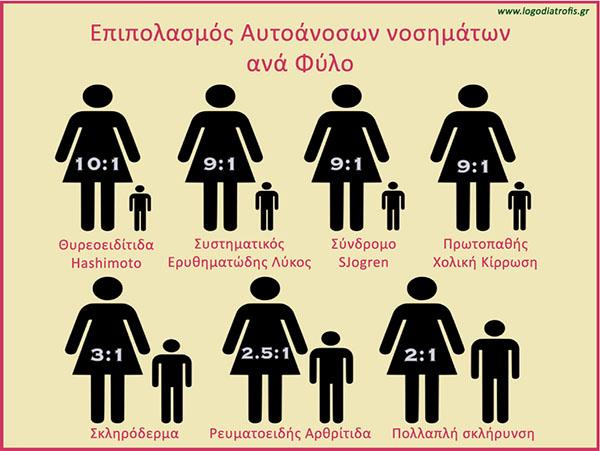 Επίπτωση διάφορων αυτοάνοσων παθήσεων ανά φύλο.