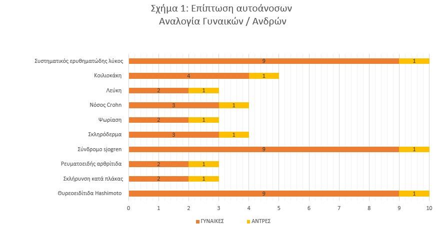 sxima1 ereuna elde diatrofi autoanosa okt19